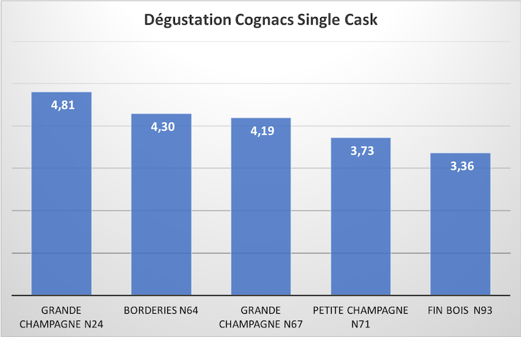 Degustation Cognacs Single Cask copy